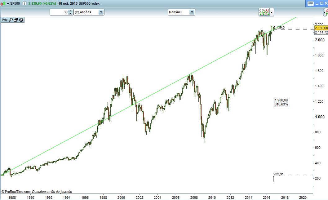 historique-sp-500-indice-30-ans